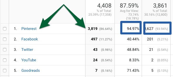 pinterest results increased traffic