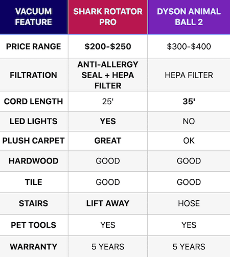 shark-rotator-pro-vs-dyson-ball-animal-2-compare-features
